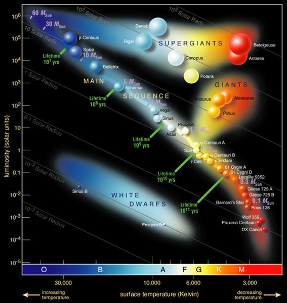 HR diagram by ESO